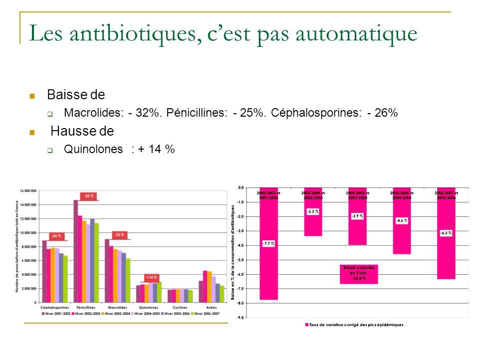 Les antibiotiques, cest pas automatique Baisse de Macrolides: - 32%. Pénicillines: - 25%. Céphalosporines: - 26% Hausse de Quinolones : + 14 %