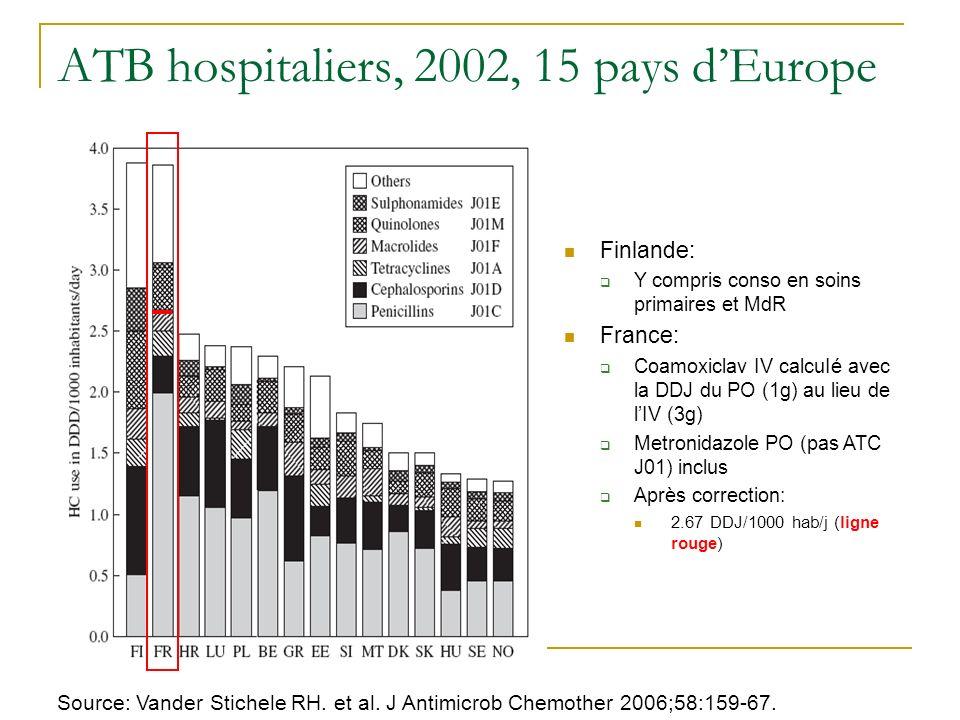 Source: Vander Stichele RH. et al. J Antimicrob Chemother 2006;58:159-67. Finlande: Y compris conso en soins primaires et MdR France: Coamoxiclav IV c