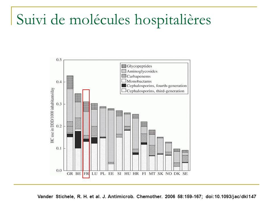Vander Stichele, R. H. et al. J. Antimicrob. Chemother. 2006 58:159-167; doi:10.1093/jac/dkl147 Suivi de molécules hospitalières