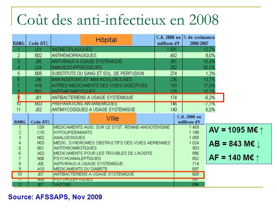 Coût des anti-infectieux en 2008 Source: AFSSAPS, Nov 2009 Ville Hôpital AV = 1095 M AB = 843 M AF = 140 M