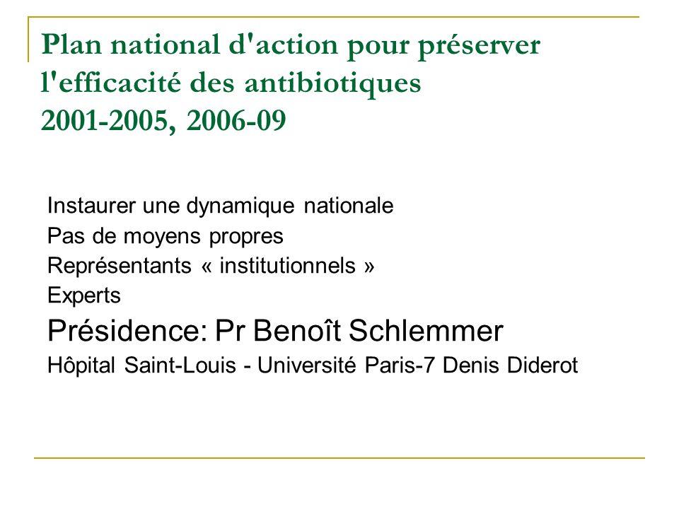 Plan national d'action pour préserver l'efficacité des antibiotiques 2001-2005, 2006-09 Instaurer une dynamique nationale Pas de moyens propres Représ