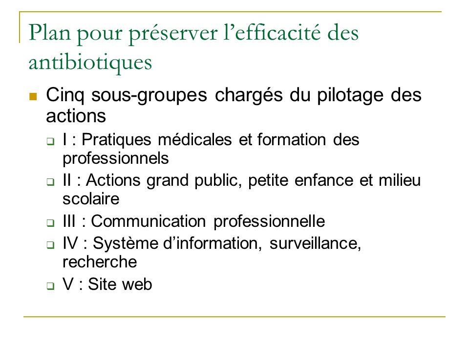 Plan pour préserver lefficacité des antibiotiques Cinq sous-groupes chargés du pilotage des actions I : Pratiques médicales et formation des professio