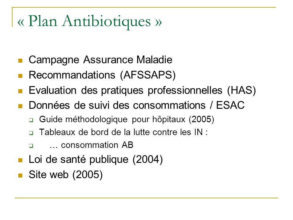 « Plan Antibiotiques » Campagne Assurance Maladie Recommandations (AFSSAPS) Evaluation des pratiques professionnelles (HAS) Données de suivi des conso