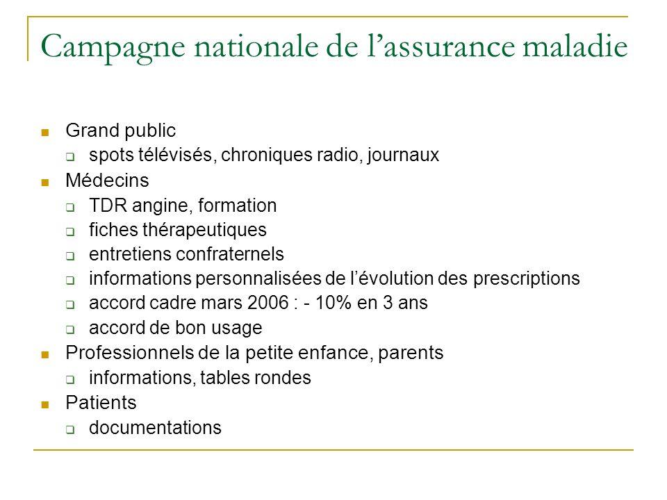 Campagne nationale de lassurance maladie Grand public spots télévisés, chroniques radio, journaux Médecins TDR angine, formation fiches thérapeutiques