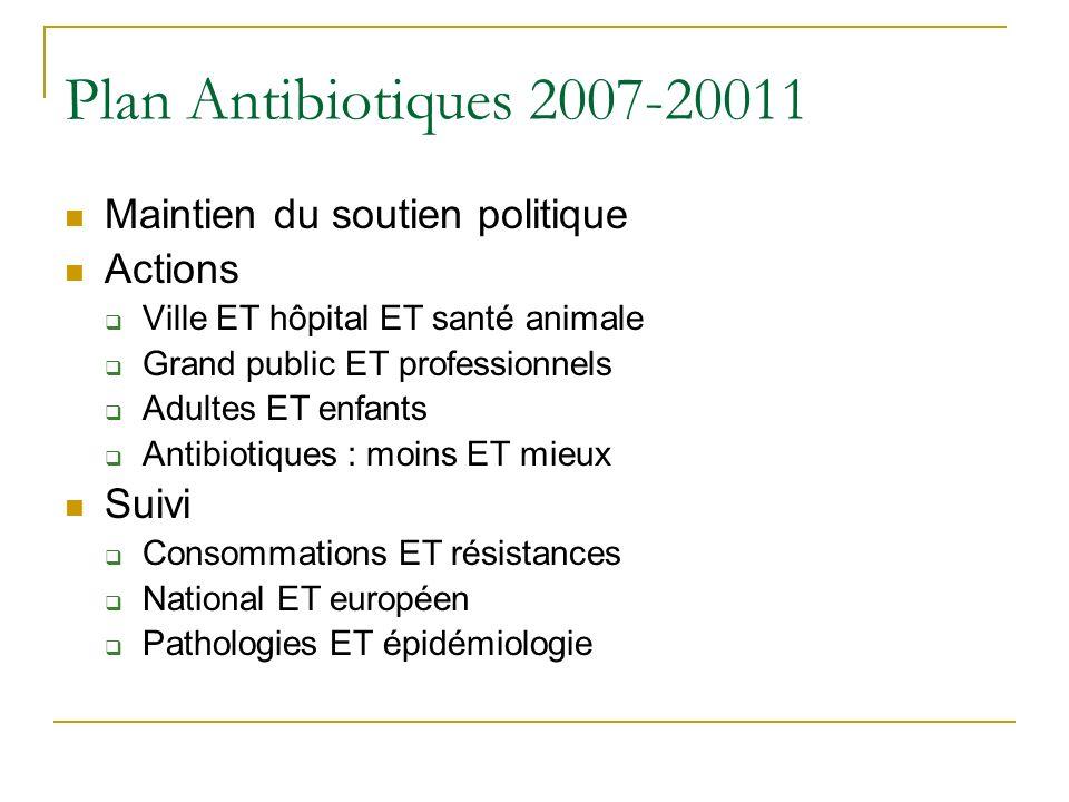Plan Antibiotiques 2007-20011 Maintien du soutien politique Actions Ville ET hôpital ET santé animale Grand public ET professionnels Adultes ET enfant