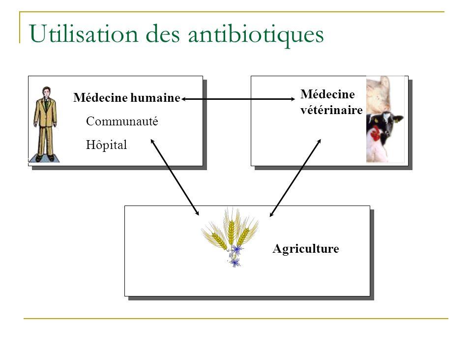 Médecine humaine Communauté Hôpital Médecine vétérinaire Agriculture Utilisation des antibiotiques