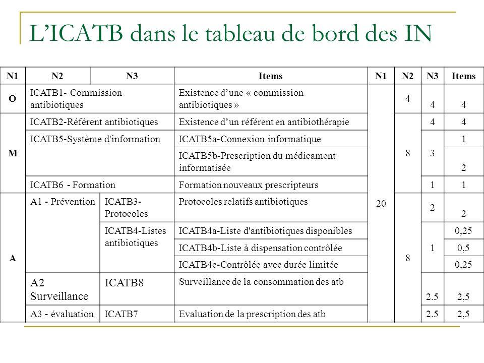 N1N2N3ItemsN1N2N3Items O ICATB1- Commission antibiotiques Existence dune « commission antibiotiques » 20 4 44 M ICATB2-Référent antibiotiquesExistence