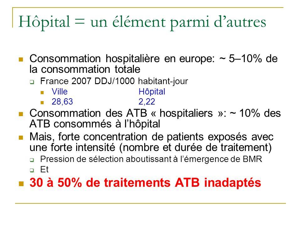 Hôpital = un élément parmi dautres Consommation hospitalière en europe: ~ 5–10% de la consommation totale France 2007 DDJ/1000 habitant-jour VilleHôpi