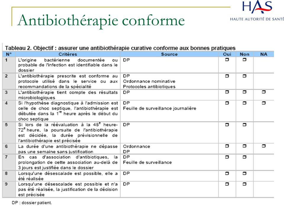 Antibiothérapie conforme