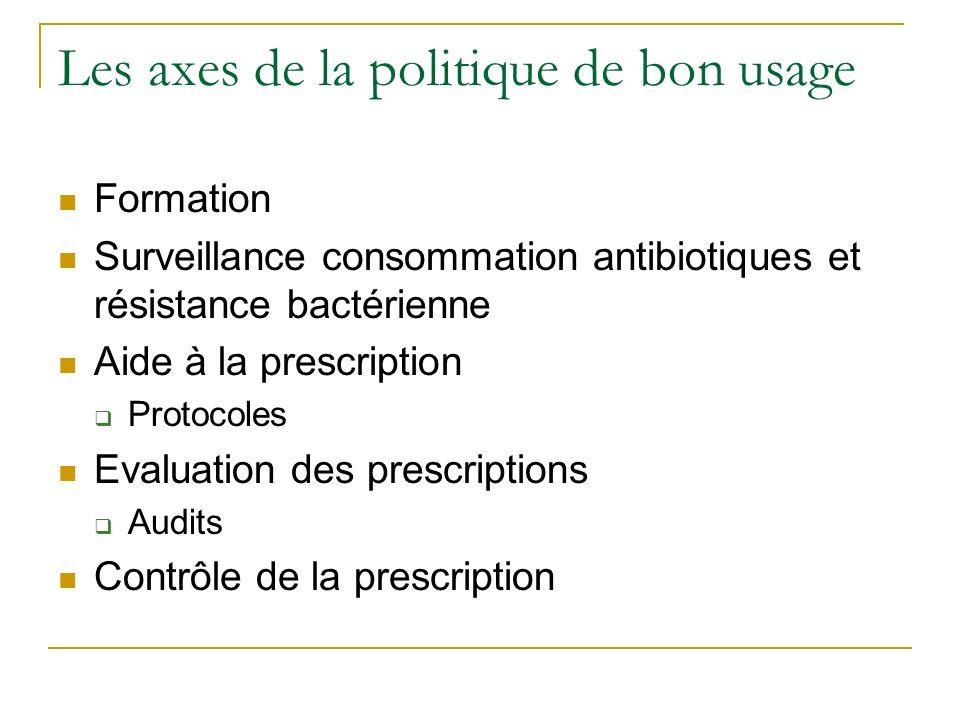 Les axes de la politique de bon usage Formation Surveillance consommation antibiotiques et résistance bactérienne Aide à la prescription Protocoles Ev