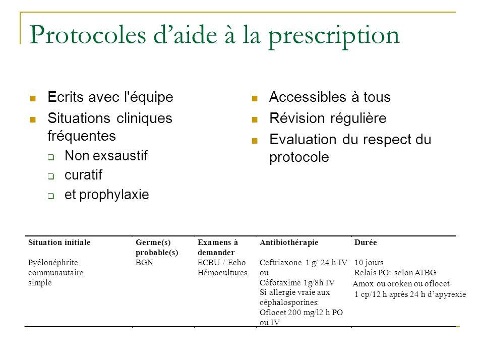 Protocoles daide à la prescription Ecrits avec l'équipe Situations cliniques fréquentes Non exsaustif curatif et prophylaxie Accessibles à tous Révisi