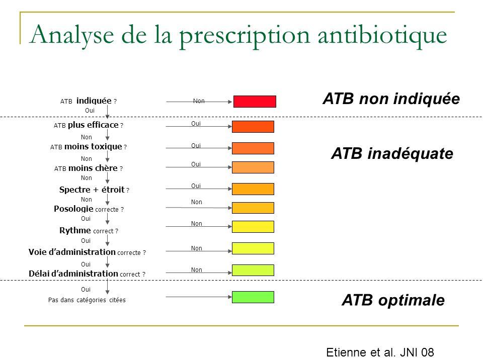 ATB indiquée ? ATB plus efficace ? ATB moins toxique ? ATB moins chère ? Spectre + étroit ? Posologie correcte ? Rythme correct ? Voie dadministration