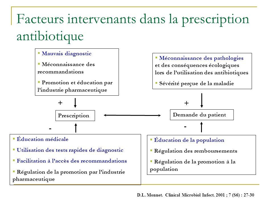 Facteurs intervenants dans la prescription antibiotique Prescription Mauvais diagnostic Méconnaissance des recommandations Promotion et éducation par