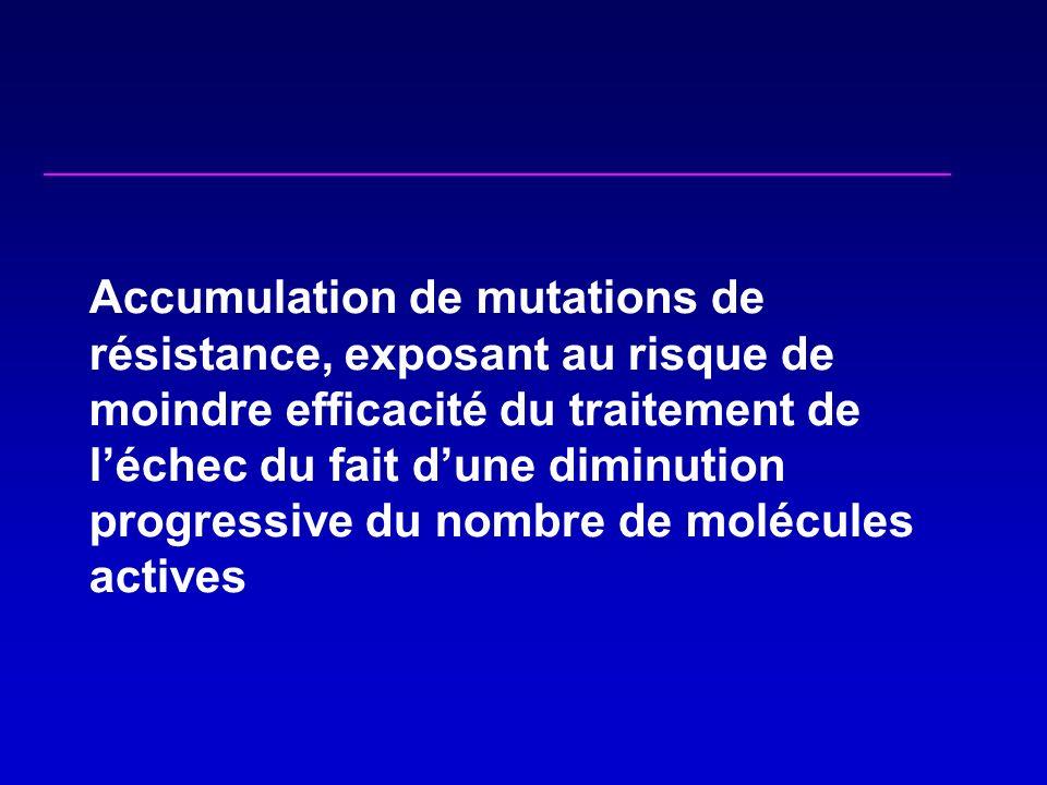Accumulation de mutations de résistance, exposant au risque de moindre efficacité du traitement de léchec du fait dune diminution progressive du nombre de molécules actives