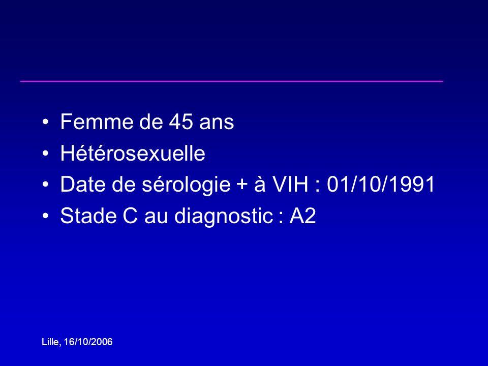 Lille, 16/10/2006 Femme de 45 ans Hétérosexuelle Date de sérologie + à VIH : 01/10/1991 Stade C au diagnostic : A2