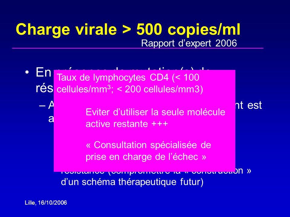Lille, 16/10/2006 Charge virale > 500 copies/ml En présence de mutation(s) de résistance sur le génotype –Aucun ou au maximum un médicament est actif bénéfice du maintien dun traitement antirétroviral non optimal risquerisque daccumulation de mutations de résistance (compromettre la « construction » dun schéma thérapeutique futur) Taux de lymphocytes CD4 (< 100 cellules/mm 3 ; < 200 cellules/mm3) Eviter dutiliser la seule molécule active restante +++ « Consultation spécialisée de prise en charge de léchec » Rapport dexpert 2006