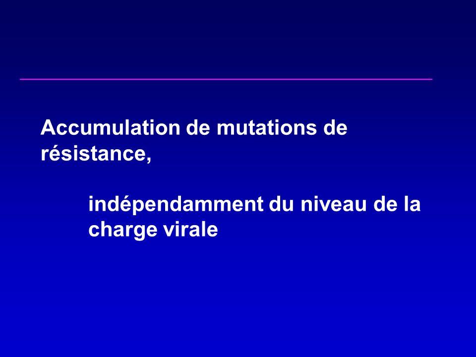 Accumulation de mutations de résistance, indépendamment du niveau de la charge virale