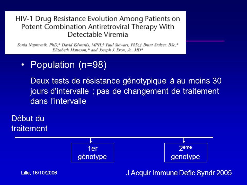 Lille, 16/10/2006 Population (n=98) Deux tests de résistance génotypique à au moins 30 jours dintervalle ; pas de changement de traitement dans lintervalle Début du traitement 1er génotype 2 ème genotype J Acquir Immune Defic Syndr 2005
