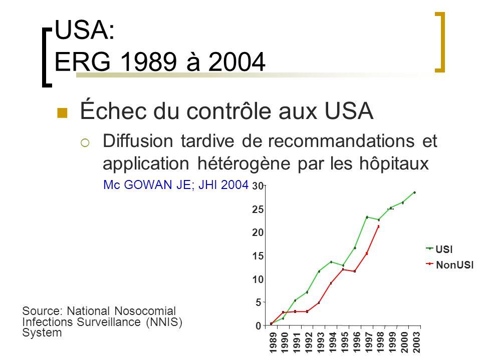 USA: ERG 1989 à 2004 Échec du contrôle aux USA Diffusion tardive de recommandations et application hétérogène par les hôpitaux Mc GOWAN JE; JHI 2004 S