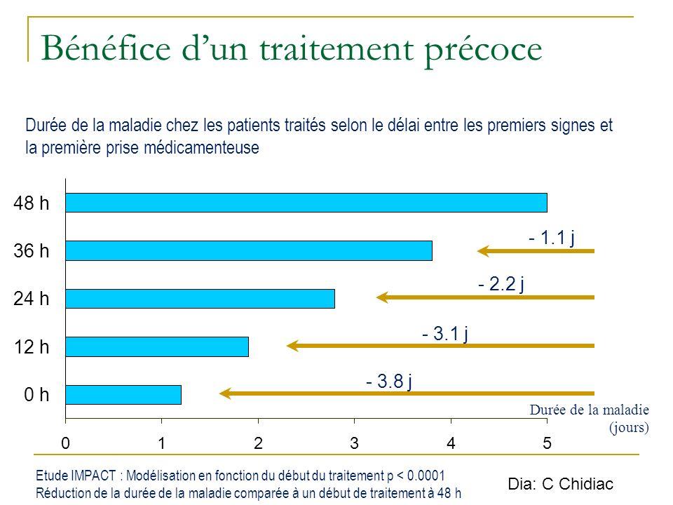 Bénéfice dun traitement précoce - 1.1 j - 2.2 j - 3.1 j - 3.8 j Durée de la maladie chez les patients traités selon le délai entre les premiers signes