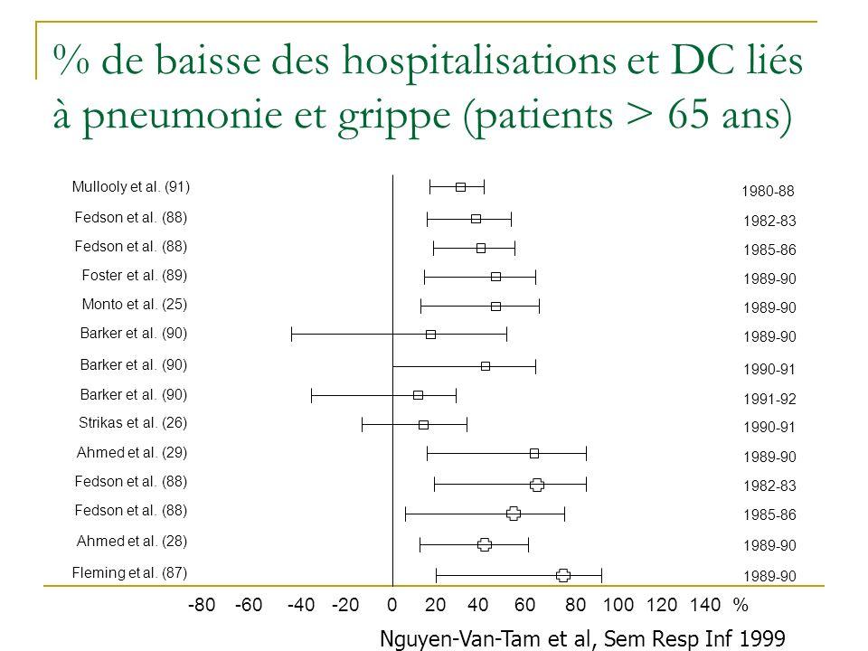 Nguyen-Van-Tam et al, Sem Resp Inf 1999 % de baisse des hospitalisations et DC liés à pneumonie et grippe (patients > 65 ans) Mullooly et al. (91) Fed
