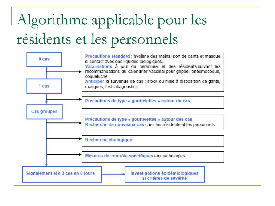 Algorithme applicable pour les résidents et les personnels