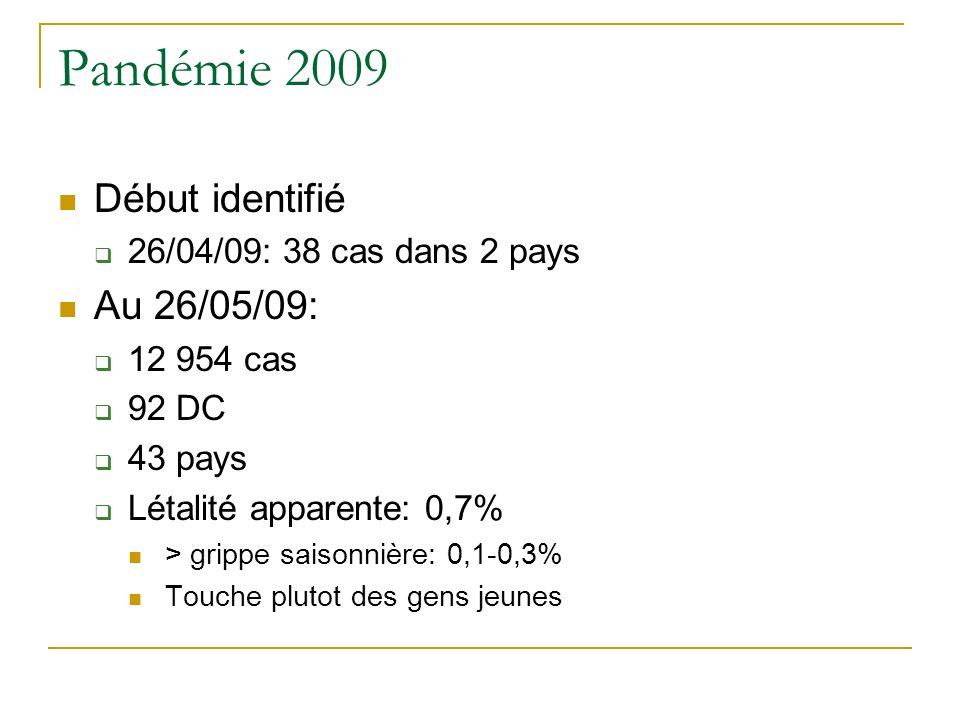 Pandémie 2009 Début identifié 26/04/09: 38 cas dans 2 pays Au 26/05/09: 12 954 cas 92 DC 43 pays Létalité apparente: 0,7% > grippe saisonnière: 0,1-0,