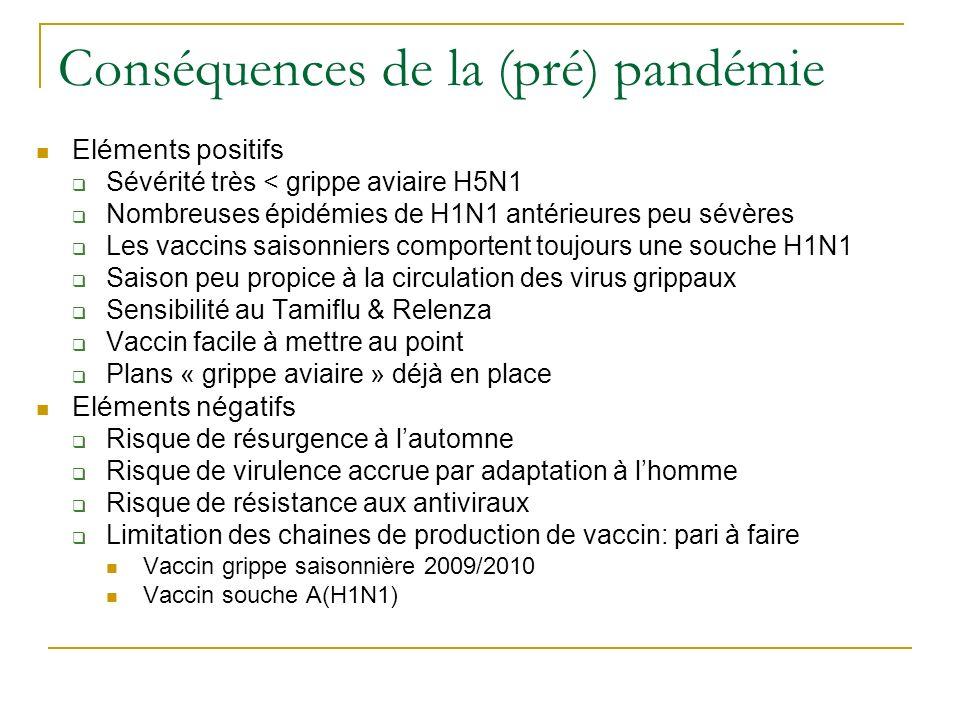Conséquences de la (pré) pandémie Eléments positifs Sévérité très < grippe aviaire H5N1 Nombreuses épidémies de H1N1 antérieures peu sévères Les vacci