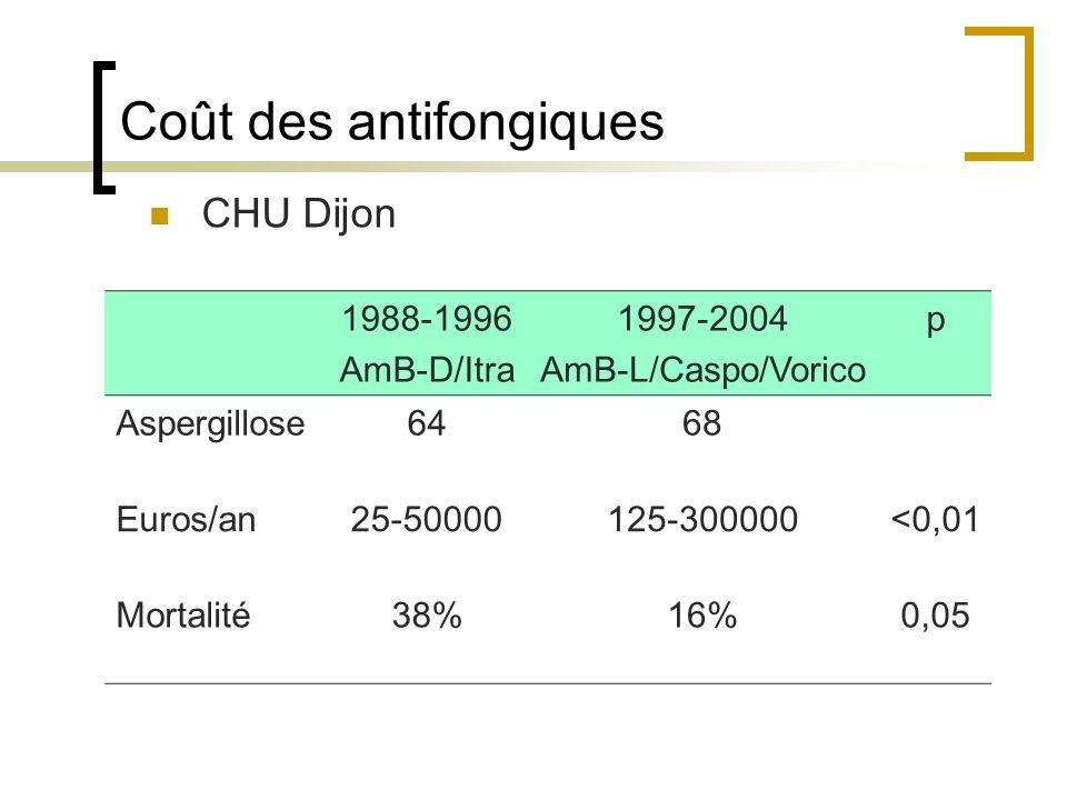 Coût des antifongiques CHU Dijon 1988-1996 AmB-D/Itra 1997-2004 AmB-L/Caspo/Vorico p Aspergillose6468 Euros/an25-50000125-300000<0,01 Mortalité38%16%0,05