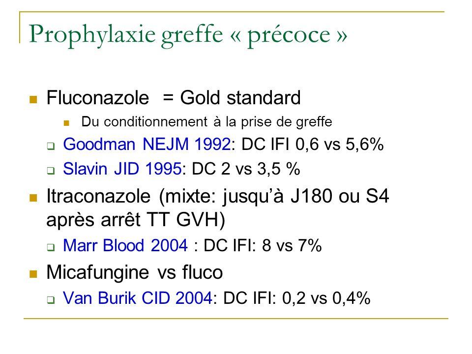 Prophylaxie greffe « précoce » Fluconazole = Gold standard Du conditionnement à la prise de greffe Goodman NEJM 1992: DC IFI 0,6 vs 5,6% Slavin JID 19