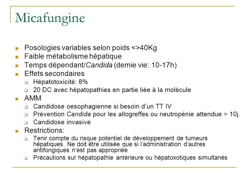 Micafungine Posologies variables selon poids <>40Kg Faible métabolisme hépatique Temps dépendant/Candida (demie vie: 10-17h) Effets secondaires Hépato