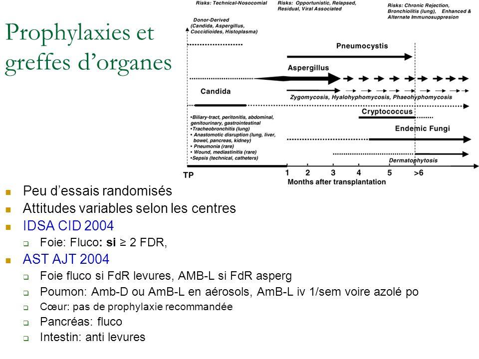 Prophylaxies et greffes dorganes Peu dessais randomisés Attitudes variables selon les centres IDSA CID 2004 Foie: Fluco: si 2 FDR, AST AJT 2004 Foie f