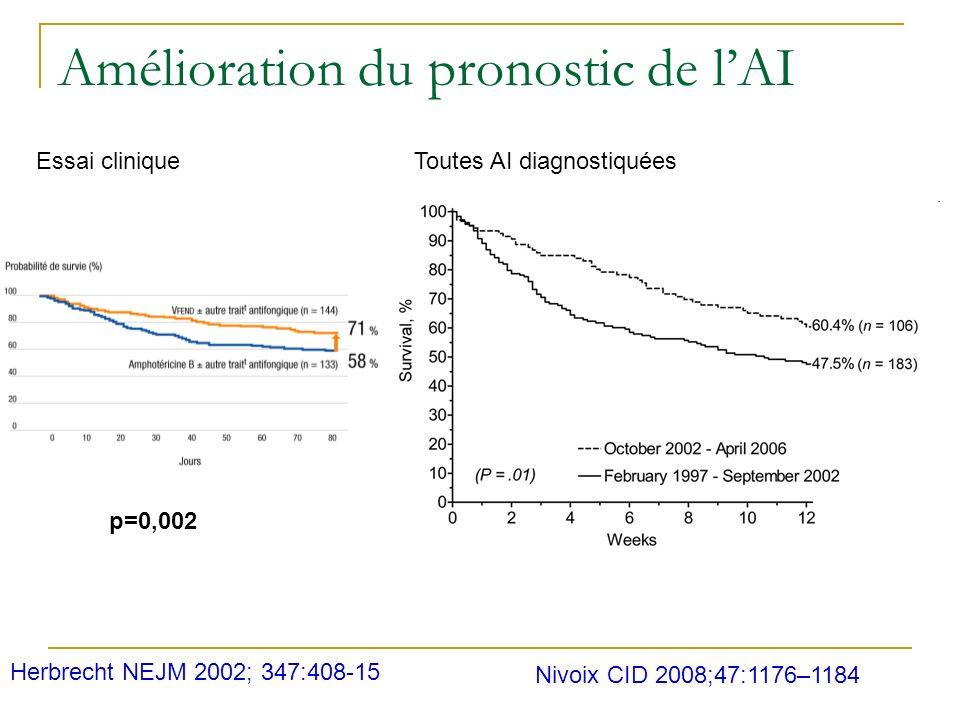 Amélioration du pronostic de lAI Nivoix CID 2008;47:1176–1184 Toutes AI diagnostiquéesEssai clinique Herbrecht NEJM 2002; 347:408-15 p=0,002