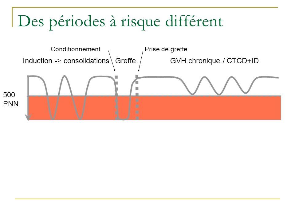 Des périodes à risque différent Induction -> consolidations GreffeGVH chronique / CTCD+ID Conditionnement Prise de greffe 500 PNN
