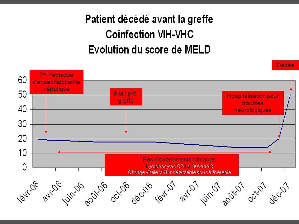 HOSPITALISATION Décès 7 ème épisode dencéphalopathie hépatique Bilan pré- greffe Pas dévénements cliniques Lymphocytes CD4 à 300/mm3 Charge virale VIH
