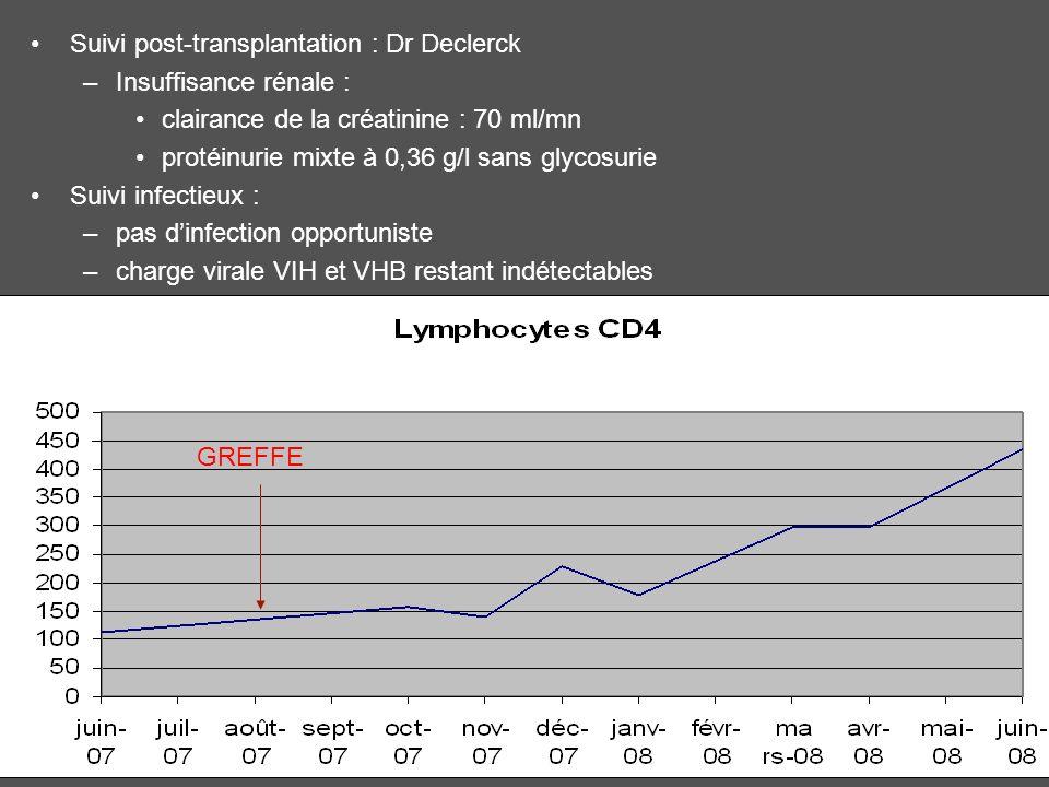 Suivi post-transplantation : Dr Declerck –Insuffisance rénale : clairance de la créatinine : 70 ml/mn protéinurie mixte à 0,36 g/l sans glycosurie Sui
