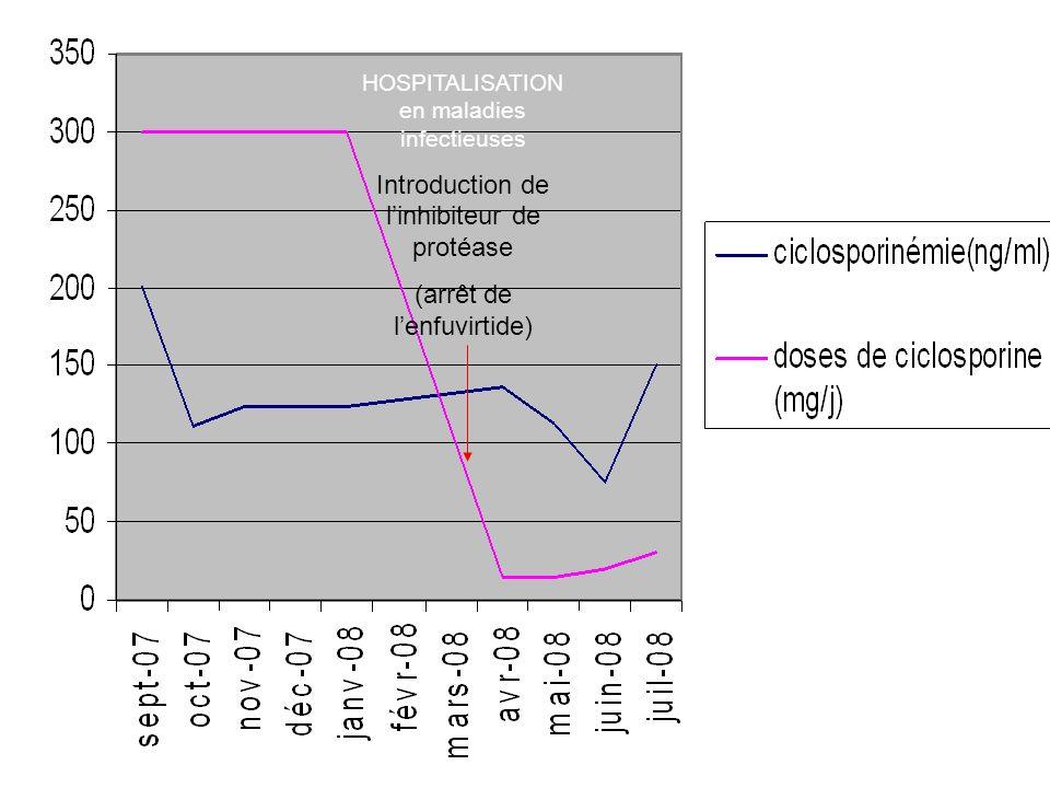 HOSPITALISATION en maladies infectieuses Introduction de linhibiteur de protéase (arrêt de lenfuvirtide)