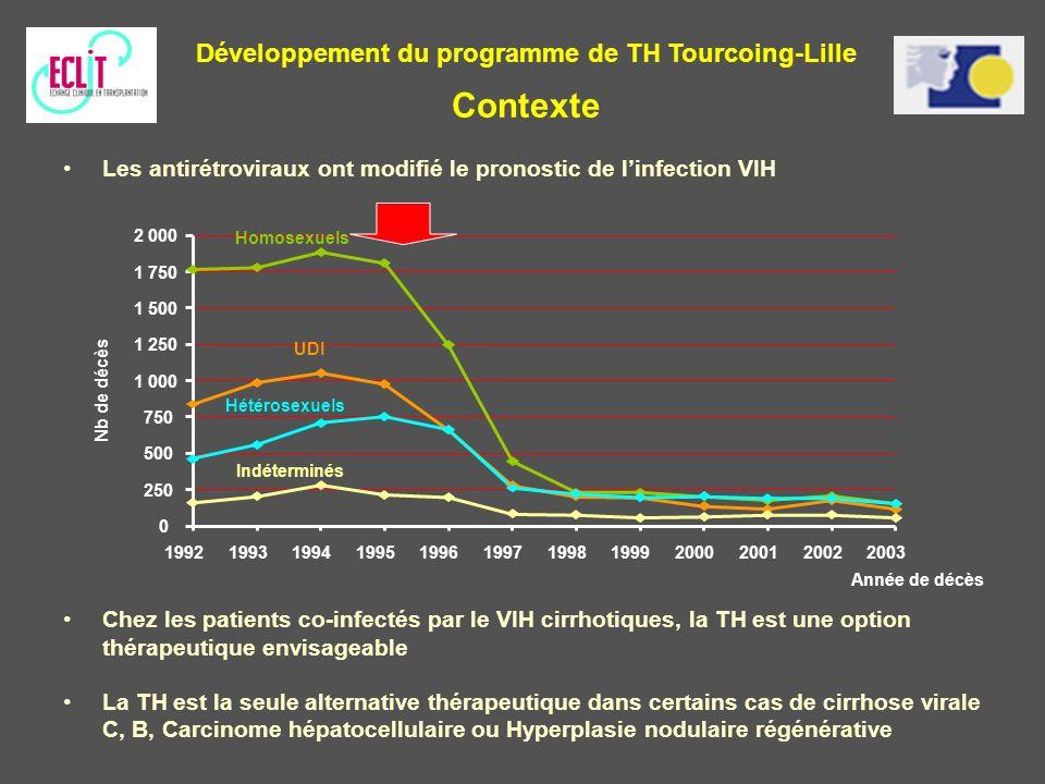 Les antirétroviraux ont modifié le pronostic de linfection VIH Chez les patients co-infectés par le VIH cirrhotiques, la TH est une option thérapeutiq