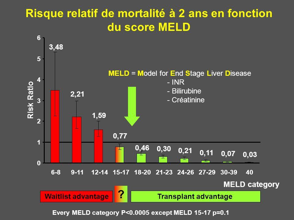 Risque relatif de mortalité à 2 ans en fonction du score MELD Every MELD category P<0.0005 except MELD 15-17 p=0.1 Waitlist advantage Transplant advan