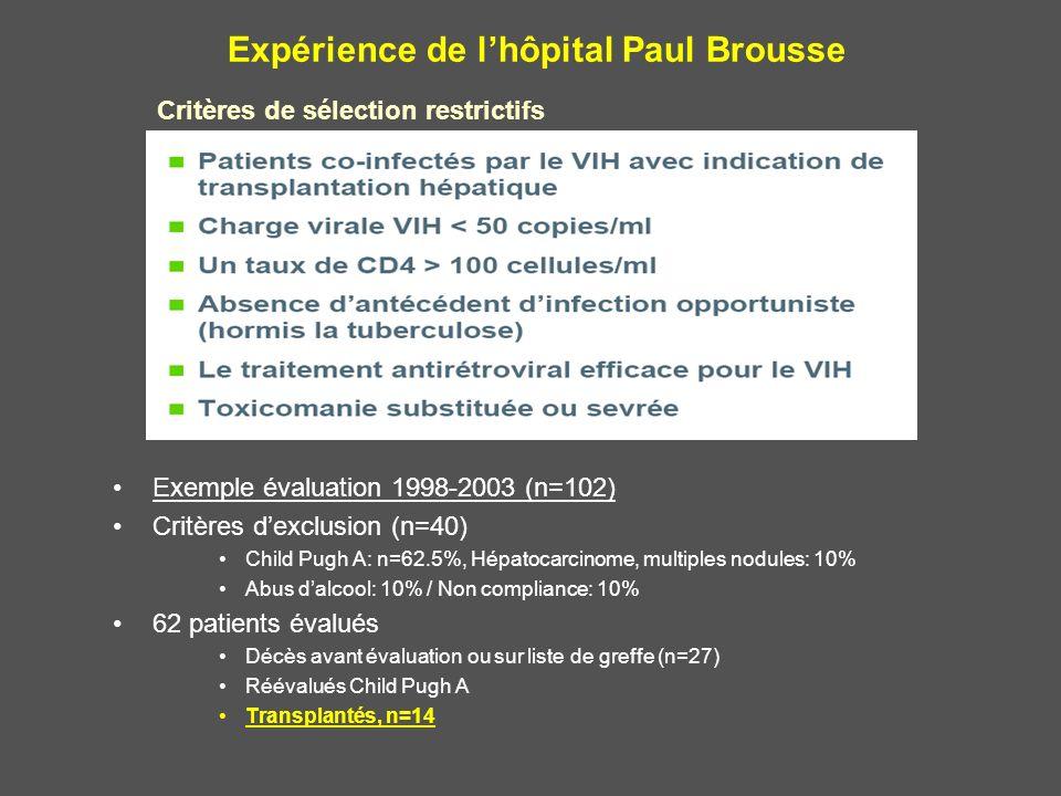 Expérience de lhôpital Paul Brousse Critères de sélection restrictifs Exemple évaluation 1998-2003 (n=102) Critères dexclusion (n=40) Child Pugh A: n=