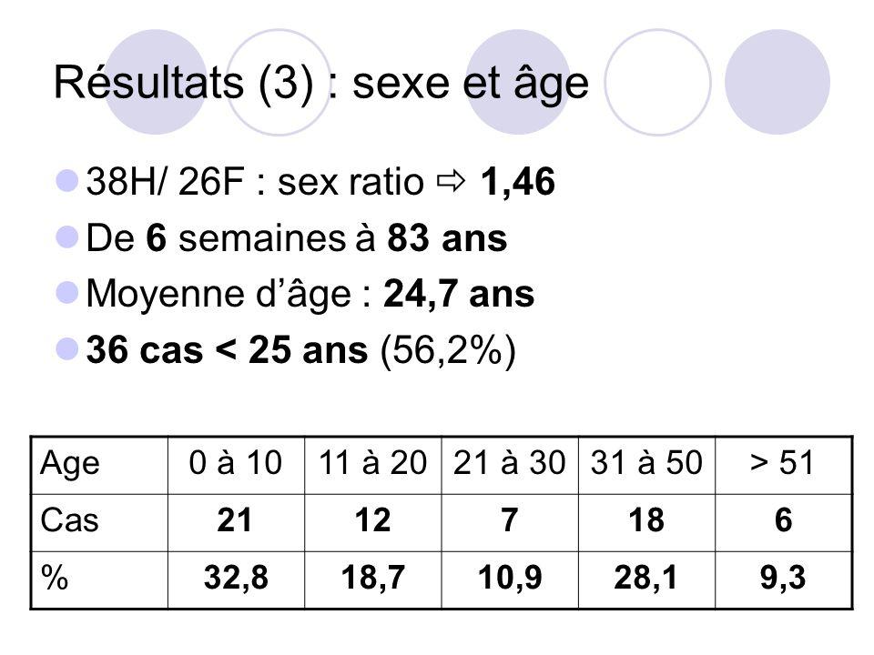 Résultats (3) : sexe et âge 38H/ 26F : sex ratio 1,46 De 6 semaines à 83 ans Moyenne dâge : 24,7 ans 36 cas < 25 ans (56,2%) Age0 à 1011 à 2021 à 3031