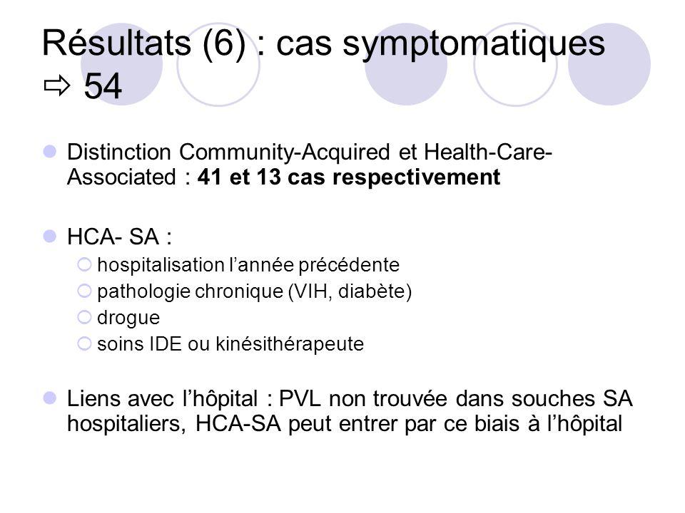 Résultats (6) : cas symptomatiques 54 Distinction Community-Acquired et Health-Care- Associated : 41 et 13 cas respectivement HCA- SA : hospitalisatio