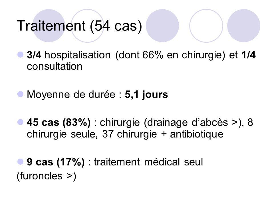 Traitement (54 cas) 3/4 hospitalisation (dont 66% en chirurgie) et 1/4 consultation Moyenne de durée : 5,1 jours 45 cas (83%) : chirurgie (drainage da