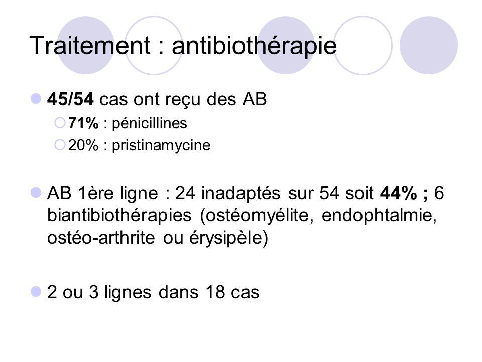 Traitement : antibiothérapie 45/54 cas ont reçu des AB 71% : pénicillines 20% : pristinamycine AB 1ère ligne : 24 inadaptés sur 54 soit 44% ; 6 bianti