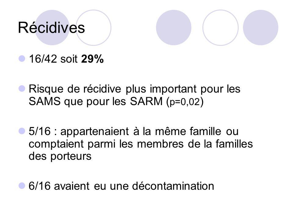 Récidives 16/42 soit 29% Risque de récidive plus important pour les SAMS que pour les SARM ( p=0,02 ) 5/16 : appartenaient à la même famille ou compta