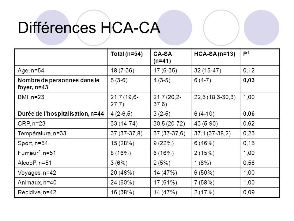 Différences HCA-CA Total (n=54)CA-SA (n=41) HCA-SA (n=13)P1P1 Age, n=54 18 (7-36)17 (6-35)32 (15-47)0,12 Nombre de personnes dans le foyer, n=43 5 (3-