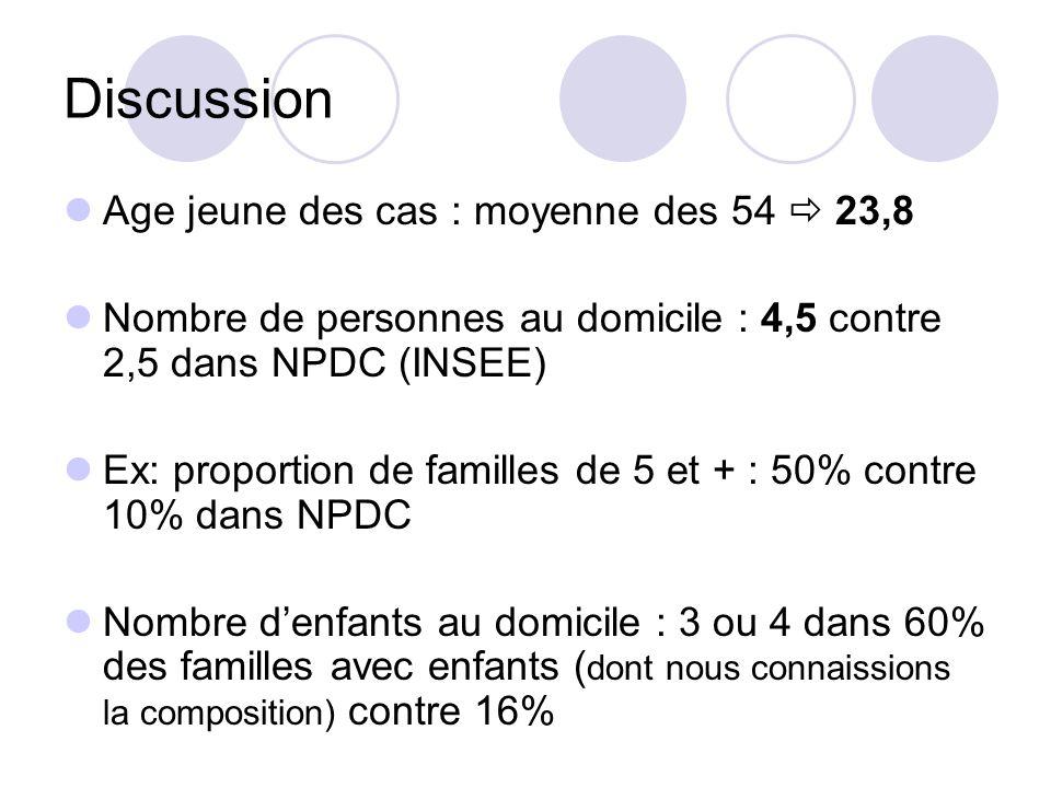 Discussion Age jeune des cas : moyenne des 54 23,8 Nombre de personnes au domicile : 4,5 contre 2,5 dans NPDC (INSEE) Ex: proportion de familles de 5
