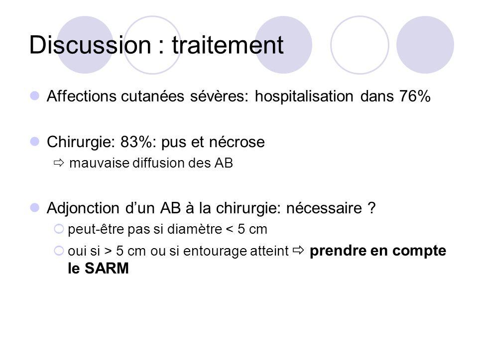 Discussion : traitement Affections cutanées sévères: hospitalisation dans 76% Chirurgie: 83%: pus et nécrose mauvaise diffusion des AB Adjonction dun