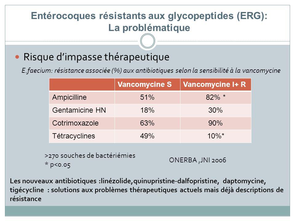 Entérocoques résistants aux glycopeptides (ERG): La problématique Risque dimpasse thérapeutique Vancomycine SVancomycine I+ R Ampicilline51%82% * Gent