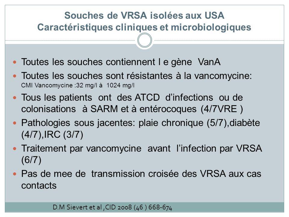 Souches de VRSA isolées aux USA Caractéristiques cliniques et microbiologiques Toutes les souches contiennent l e gène VanA Toutes les souches sont ré